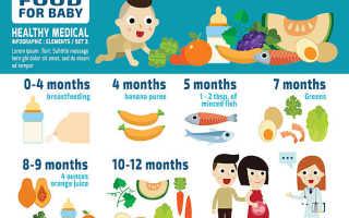 Докорм смесью при грудном вскармливании – как правильно? Учимся кормить ребёнка смесью правильно