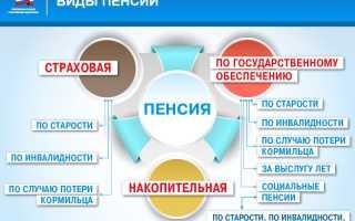 Виды пенсий в российской федерации. Виды пенсий в россии и основания их назначения