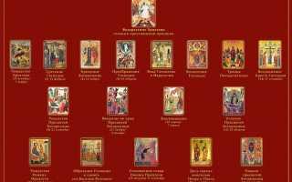 Все Церковные праздники – календарь, история, устав, правила. Христианские праздники