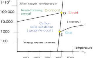 Обзор технологий получения искусственных алмазов. Об искусственных алмазах и бриллиантах